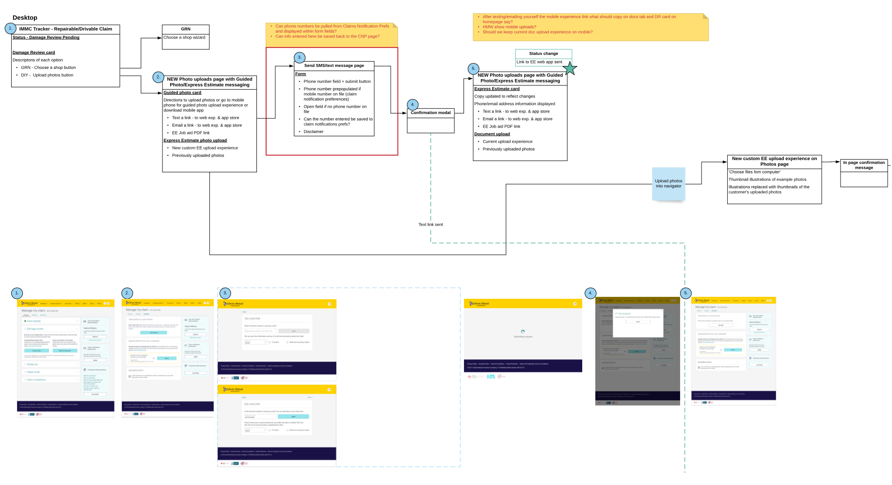 Assisted photo capture - customer flow map